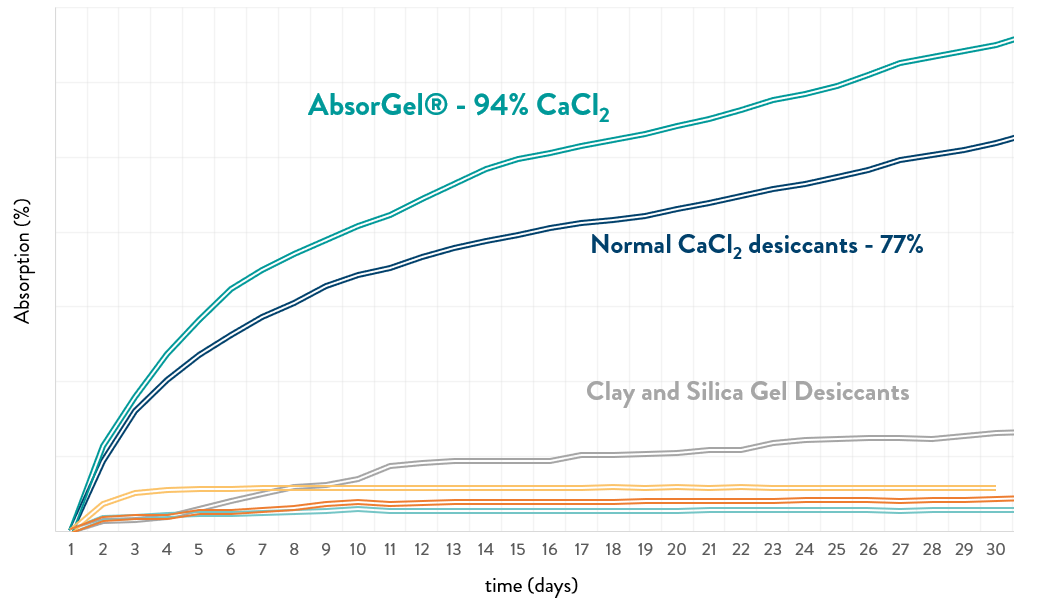 Chart showing the absorption capacity of different desiccants over time in a climate chamber