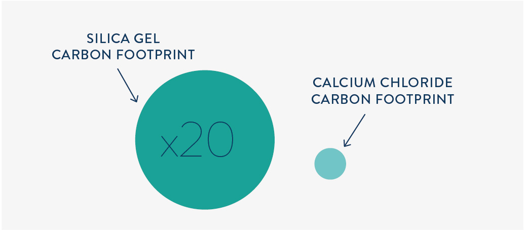 Carbon footprint of silica gel is 20 times higher than the carbon footprint from calcium chloride
